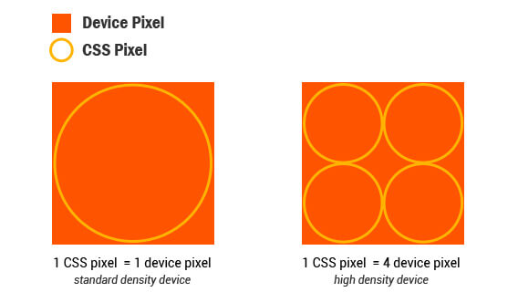 CSS pixels are not the same as device pixels