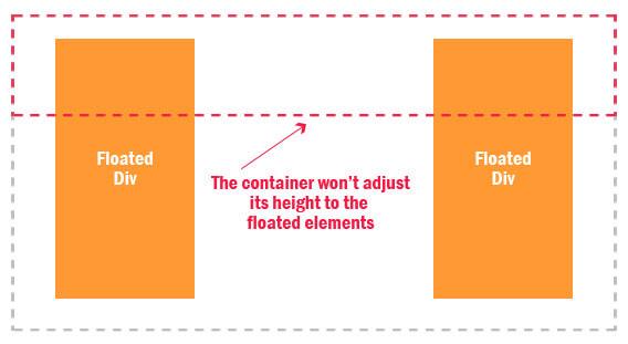 Float Problem