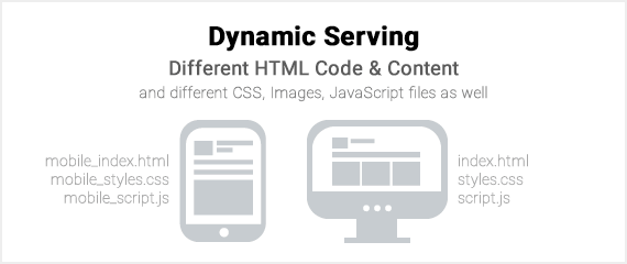 Dynamic Serving Configuration