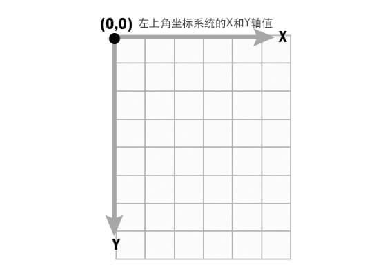 画布坐标(Coordinate System)